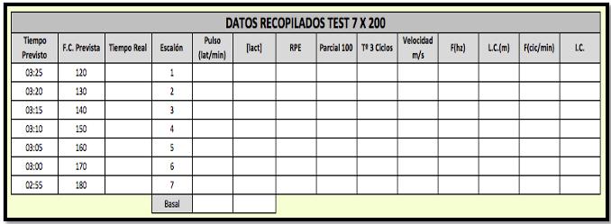 Test 7x200. Toma de datos
