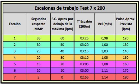 Test 7x200. Escalones de trabajo