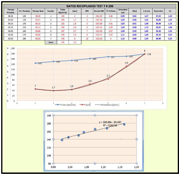 Test 7x200. Datos