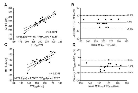 Figura 3. Relación entre el MLSS y el FTPP20 según Potencia y Frecuencia Cardiaca. FTP vs MLSS en Ciclismo