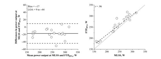 FTP vs MLSS en Ciclismo